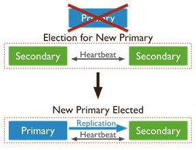 mongo primary election process