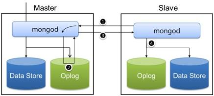 mongo replication process